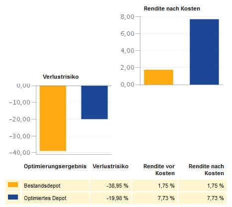 Geldanlagenaachenfinanzberateroptimierungvergleich-der-finanzberatung.