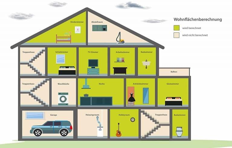 Wohnflächenberechnung Gebäudeversicherung